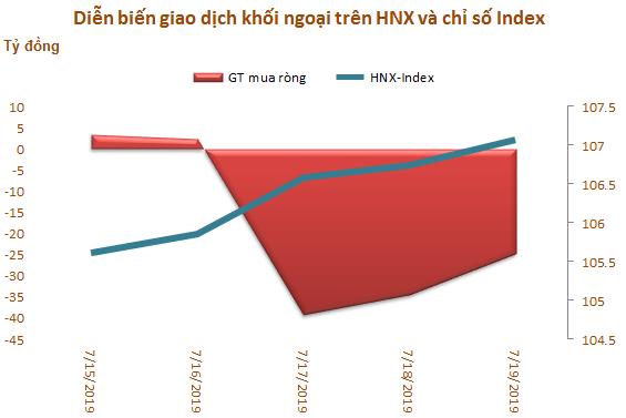 Tuần 15-19/7: Khối ngoại sàn HoSE tiếp tục mua ròng hơn 900 tỷ đồng - Ảnh 3.