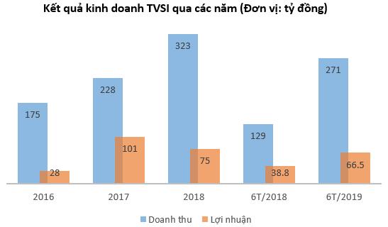 Chứng khoán Tân Việt (TVSI) lãi trước thuế 6 tháng đầu năm đạt 66,5 tỷ đồng, tăng 71% so với cùng kỳ năm 2018 - Ảnh 1.