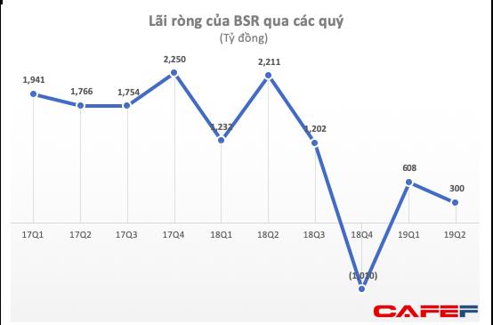 Lọc hoá dầu Bình Sơn (BSR) giảm 86% lợi nhuận trong quý 2/2019, cổ phiếu rơi xuống đáy mới - Ảnh 1.