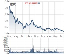 Lọc hoá dầu Bình Sơn (BSR) giảm 86% lợi nhuận trong quý 2/2019, cổ phiếu rơi xuống đáy mới - Ảnh 3.