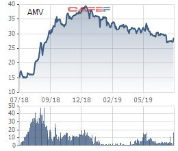 AMV sắp chi cổ tức tiền mặt tỷ lệ 20% - Ảnh 2.