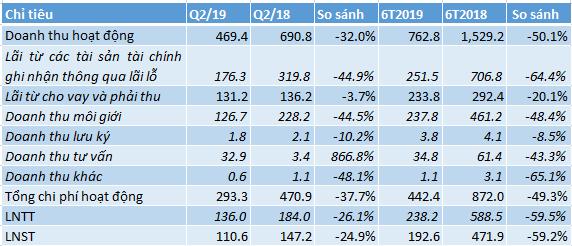 Chứng khoán HSC tăng mạnh mua trái phiếu nửa đầu năm 2019, lãi giảm gần 60% cùng kỳ năm trước - Ảnh 1.