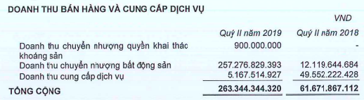 Quý 2/2019, Phát Đạt (PDR) tăng 4 lần doanh thu nhờ chuyển nhượng dự án