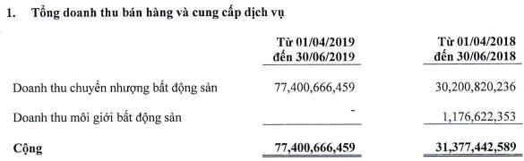 """Hưởng """"quả ngọt"""" từ các dự án đầu tư, First Real đạt 73 tỷ lãi ròng sau 3 quý đầu niên độ 2018-2019 - Ảnh 1."""