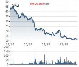 Tàu cao tốc Superdong Kiên Giang (SKG): 6 tháng lãi 74 tỷ đồng, giảm 27% cùng kỳ - Ảnh 2.