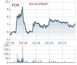 Khoáng sản Fecon (FCM): Lãi ròng nửa đầu năm tăng gấp 3 lần, hoàn thành 77% kế hoạch năm - Ảnh 1.
