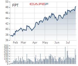 FPT đạt 2.139 tỷ đồng LNTT trong 6 tháng, tăng trưởng 27% - Ảnh 2.