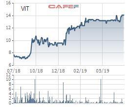 Viglacera Tiên Sơn (VIT): Lãi trước thuế nửa đầu năm đạt gần 38 tỷ đồng, hoàn thành 47% kế hoạch năm - Ảnh 1.
