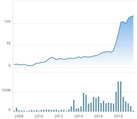 """Vn-Index vẫn """"loay hoay"""" dưới mốc 1.000 điểm, nhưng nhiều Bluechips đã vượt đỉnh lịch sử - Ảnh 1."""