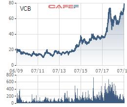 """Vn-Index vẫn """"loay hoay"""" dưới mốc 1.000 điểm, nhưng nhiều Bluechips đã vượt đỉnh lịch sử - Ảnh 2."""
