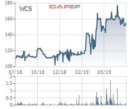 Bến xe Miền Tây (WCS): Nửa đầu năm, doanh thu và lợi nhuận đi ngang, EPS đạt 11.329 đồng - Ảnh 1.