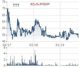 Tanitour (TTT) chốt danh sách cổ đông trả cổ tức bằng tiền tỷ lệ 30% - Ảnh 1.