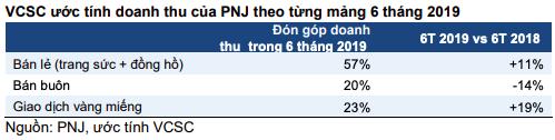 PNJ: Ngoài sự cố ERP, hiệu ứng mất doanh số tại cửa hàng cũng kéo lùi tăng trưởng quý 2 - Ảnh 2.