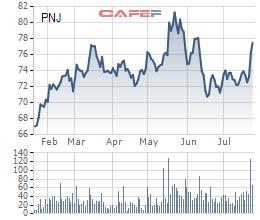 PNJ: Ngoài sự cố ERP, hiệu ứng mất doanh số tại cửa hàng cũng kéo lùi tăng trưởng quý 2 - Ảnh 3.
