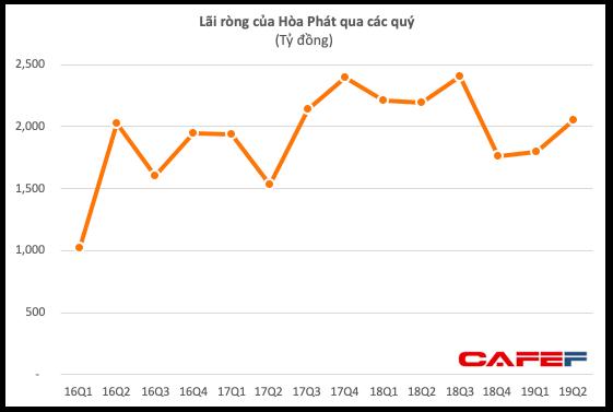 Giá quặng tăng gấp đôi, Hoà Phát vẫn lãi sau thuế 2.050 tỷ quý II, giảm 7% cùng kỳ năm trước - Ảnh 1.
