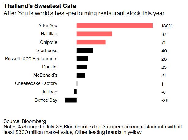 Cổ phiếu tăng gấp 3 lần, nhà hàng Thái Lan khiến các ông lớn phải ngả mũ thán phục - Ảnh 1.