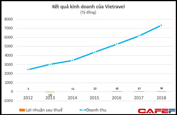 Tiền ít nhưng quyết chơi lớn, Vietravel đi vay 700 tỷ đồng để góp vốn cho Vietravel Airlines - Ảnh 1.