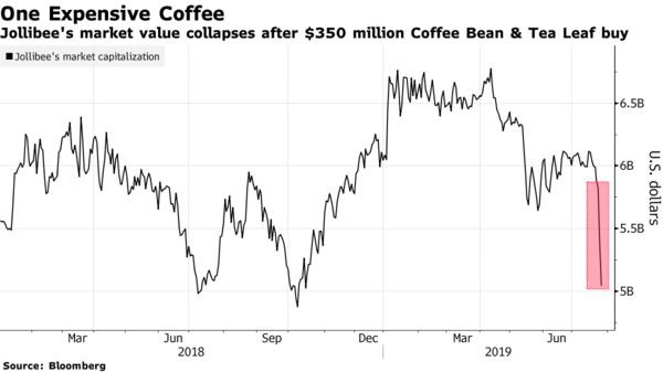 Công ty mẹ của Highlands Coffee mất gần 800 triệu USD sau khi thông báo thâu tóm The Coffee Bean and Tea Leaf - Ảnh 1.