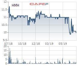 Cổ phiếu giảm 10% trong vòng hơn 1 tháng, Hải Minh (HMH) đăng ký mua hơn 1 triệu cổ phiếu quỹ - Ảnh 1.