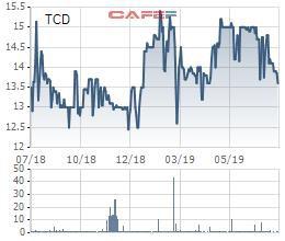 Tracodi (TCD) bị phạt 1,6 tỷ đồng tiền thuế - Ảnh 1.