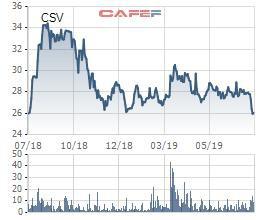 Hóa chất cơ bản miền Nam (CSV): Lãi ròng quý 2 đạt 56 tỷ đồng, giảm 20% so với cùng kỳ - Ảnh 2.