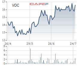 Không ai đăng ký mua, SCIC huỷ đợt đấu giá trọn lô 36,3% vốn Vocarimex - Ảnh 1.
