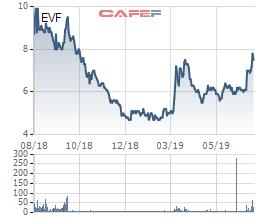 EVN đưa gần 19 triệu cổ phần EVN Finace ra bán đấu giá với giá cao hơn 80% thị giá - Ảnh 1.