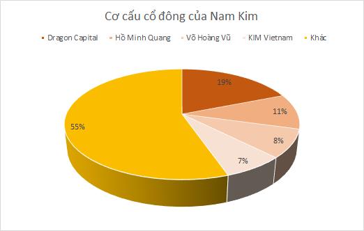 Nam Kim và SMC: Cuộc hôn nhân giữa thời khó  - Ảnh 1.
