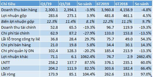 Vinaconex lãi ròng 6 tháng gần 263 tỷ, tăng 97% cùng kỳ năm trước - Ảnh 2.