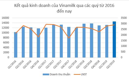 Vinamilk đạt doanh thu cao nhất lịch sử, lợi nhuận quý 2 hơn 2.900 tỷ đồng - Ảnh 1.