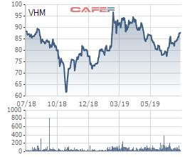 VinHomes đạt 10.000 tỷ đồng LNTT trong quý 2, gấp đôi cùng kỳ - Ảnh 3.