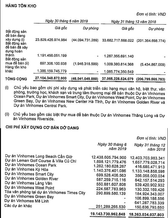 VinHomes đạt 10.000 tỷ đồng LNTT trong quý 2, gấp đôi cùng kỳ - Ảnh 2.