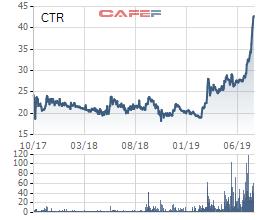 Công trình Viettel (CTR) tăng trưởng lợi nhuận 15% trong nửa đầu năm 2019, cổ phiếu tăng giá gấp đôi - Ảnh 2.