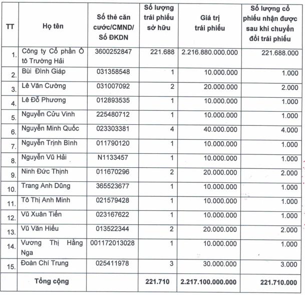 HAGL Agrico sắp phát hành 221 triệu cổ phiếu để chuyển đổi trái phiếu cho Thaco - Ảnh 1.