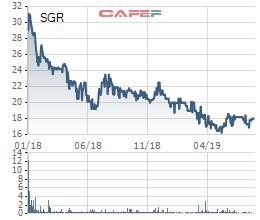Địa ốc Sài Gòn (SGR): Chuyển nhượng vốn đẩy lãi ròng nửa đầu năm tăng gấp đôi cùng kỳ - Ảnh 2.