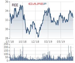 Không còn khoản thu thoái vốn, REE báo lãi ròng nửa đầu năm giảm 16% - Ảnh 2.