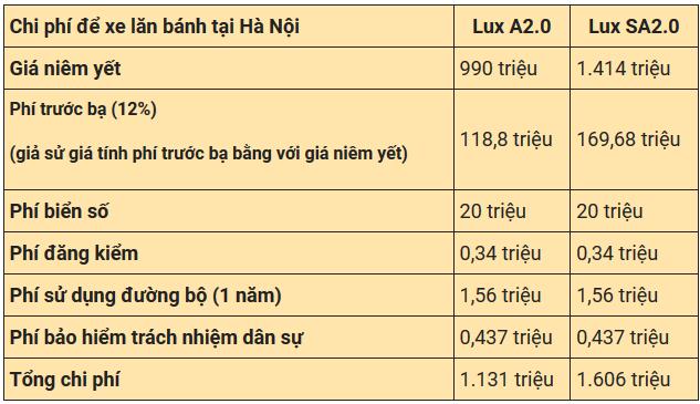 Chi phí lăn bánh VinFast Lux A2.0 và Lux SA2.0 - Ảnh 2.