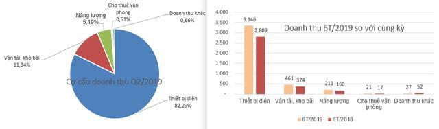 GELEX báo lãi 302 tỷ đồng quý 2, tăng 85% so với cùng kỳ - Ảnh 1.