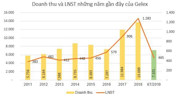 GELEX báo lãi 302 tỷ đồng quý 2, tăng 85% so với cùng kỳ - Ảnh 2.