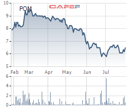 Thép Pomina tiếp tục báo lỗ 49 tỷ đồng trong quý 2 - Ảnh 2.