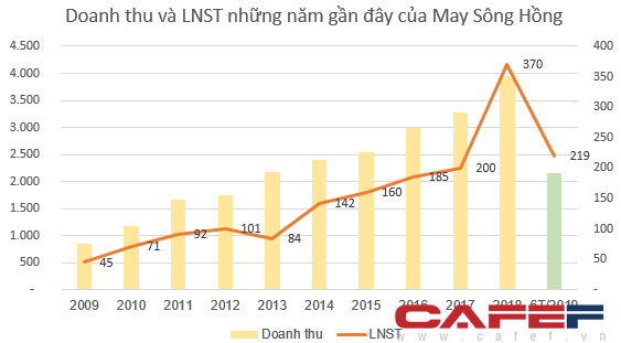 May Sông Hồng báo lãi 219 tỷ đồng trong nửa đầu năm, tăng 52% so với cùng kỳ - Ảnh 2.