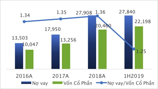 Tập đoàn Novaland đạt hơn 8.000 tỷ đồng doanh thu, bàn giao gần 3.000 sản phẩm trong nửa đầu năm 2019 - Ảnh 4.