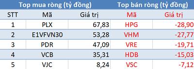 Khối ngoại trở lại mua ròng 150 tỷ, VN-Index bứt phá gần 13 điểm trong phiên 4/7 - Ảnh 1.