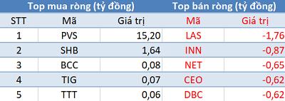 Khối ngoại trở lại mua ròng 150 tỷ, VN-Index bứt phá gần 13 điểm trong phiên 4/7 - Ảnh 2.