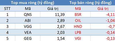 Khối ngoại trở lại mua ròng 150 tỷ, VN-Index bứt phá gần 13 điểm trong phiên 4/7 - Ảnh 3.