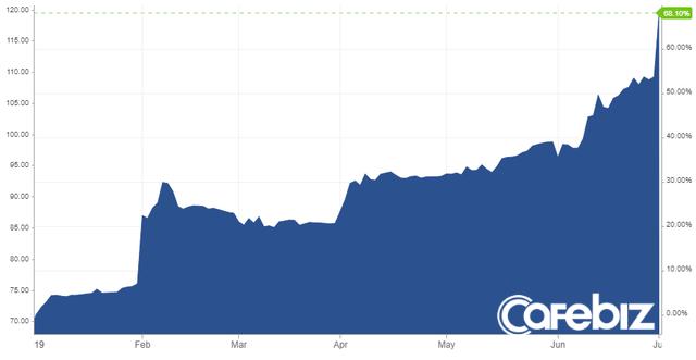 Nỗi buồn của ông trùm thép Trần Đình Long: Giá quặng sắt lên cao kỷ lục kéo lợi nhuận liên tiếp đi xuống, giá cổ phiếu sụt giảm hơn 30% - Ảnh 1.