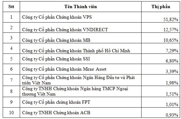 Thị phần môi giới chứng khoán quý 2: SSI dẫn đầu HNX, VPS vượt trội trên thị trường phái sinh - Ảnh 3.