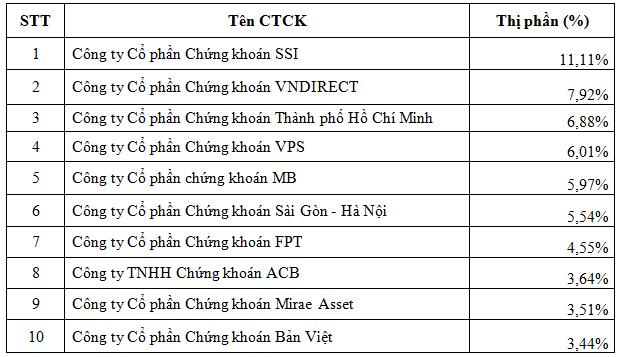 Thị phần môi giới chứng khoán quý 2: SSI dẫn đầu HNX, VPS vượt trội trên thị trường phái sinh - Ảnh 1.