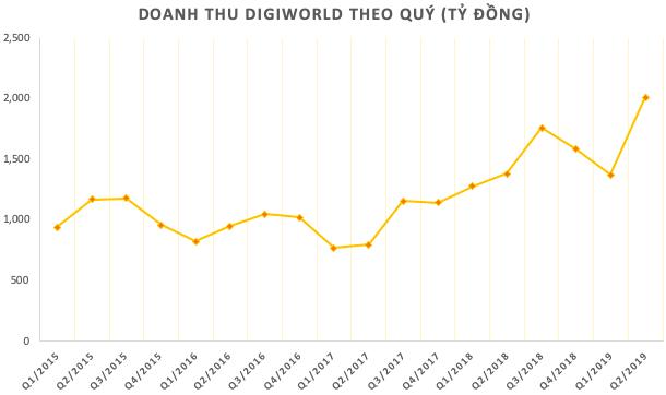 Digiworld đã chiếm 8% thị phần phân phối smartphone, lợi nhuận 6 tháng ước tăng 41% - Ảnh 1.