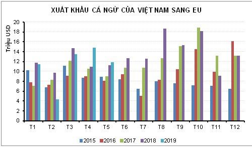 EVFTA cơ hội lớn và cũng đầy chông gai cho cá ngừ Việt Nam - Ảnh 1.